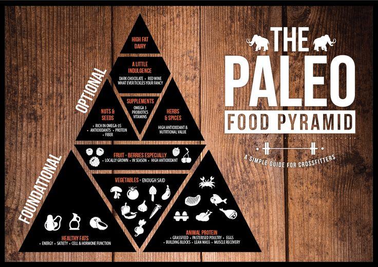 paleo pyramide